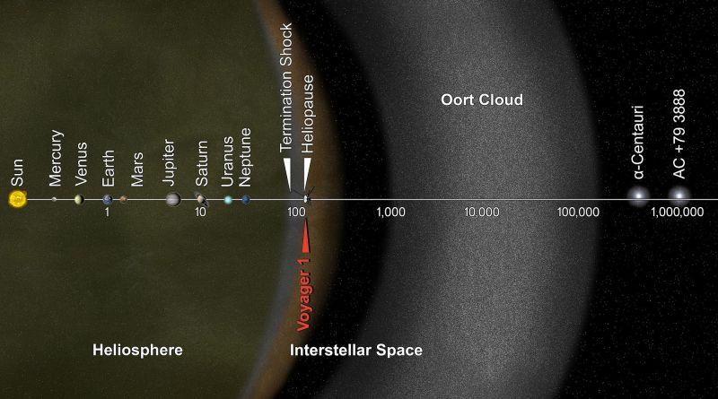 PIA17046_-_Voyager_1_Goes_Interstellar