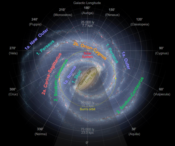 galacticyear